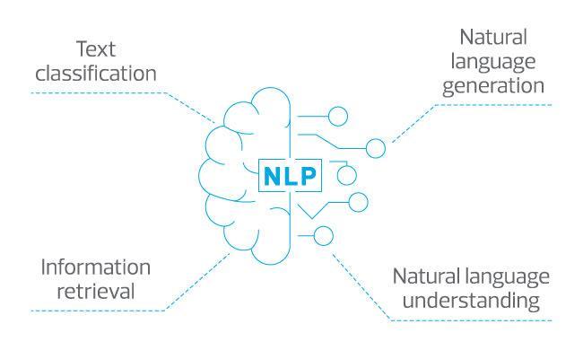 Natural language processing image