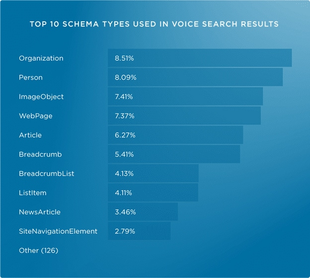 Schema types used in voice results