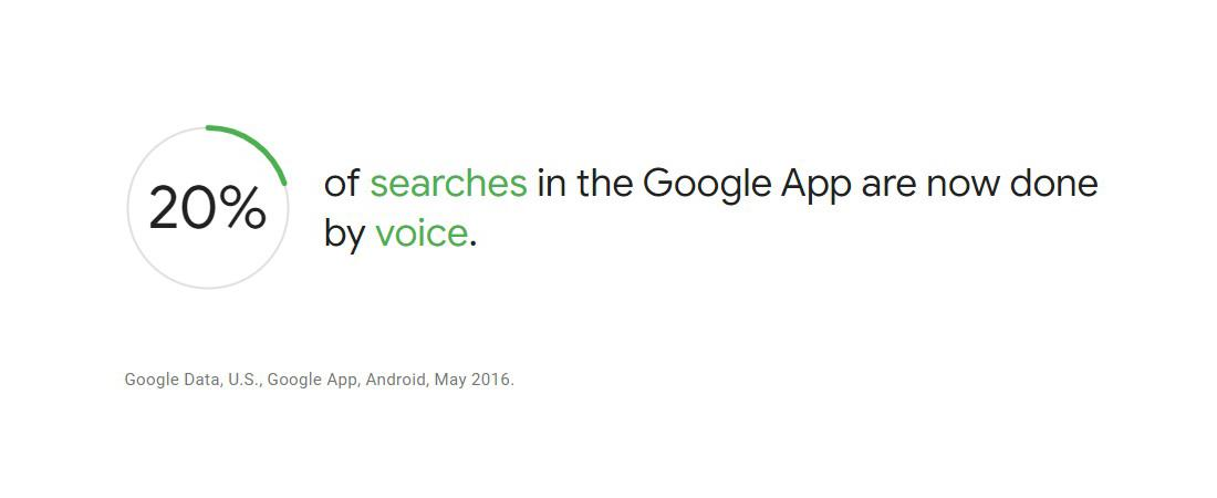 Percentage of voice searched in google.