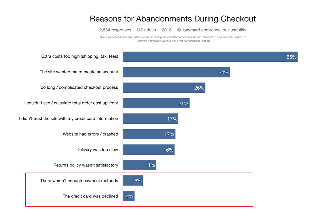 16 WooCommerce Checkout Optimization Ideas to Boost Your Conversions 72