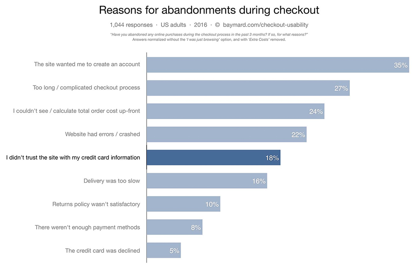 16 WooCommerce Checkout Optimization Ideas to Boost Your Conversions 20