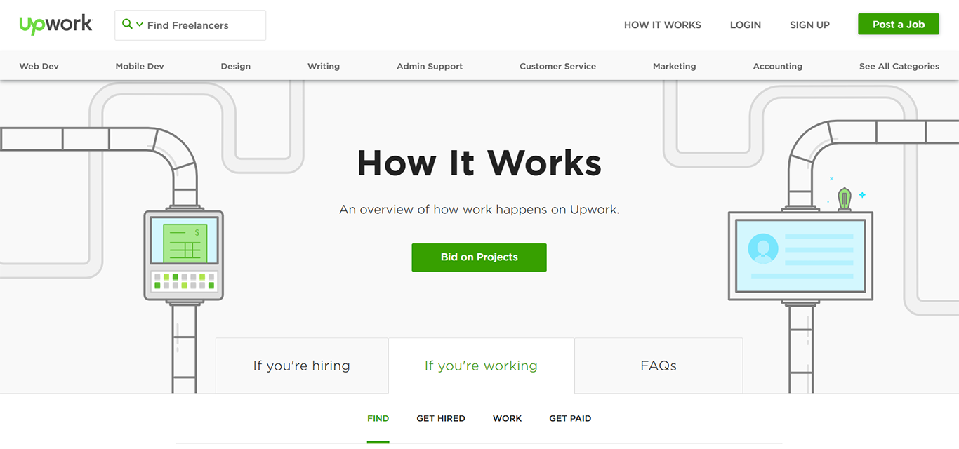 Website of Upwork