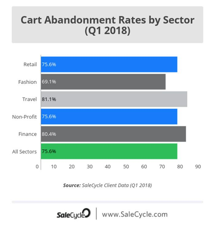Cart Abandonment rates image