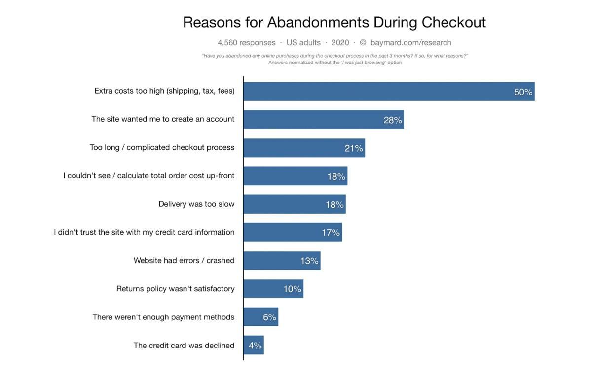 Checkout abandonment reasons image