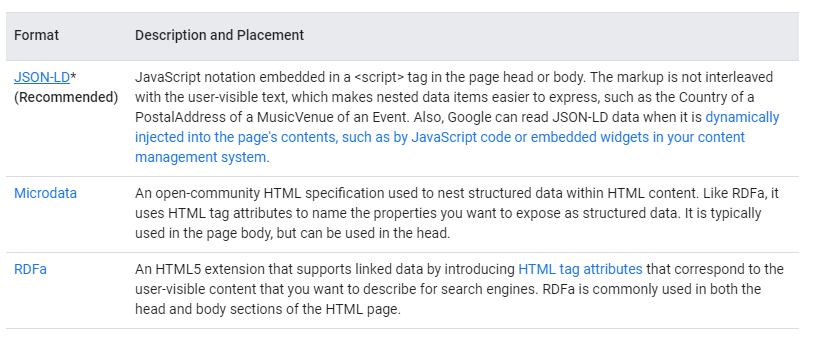 Google's recommendations on the types of markup to add on a website