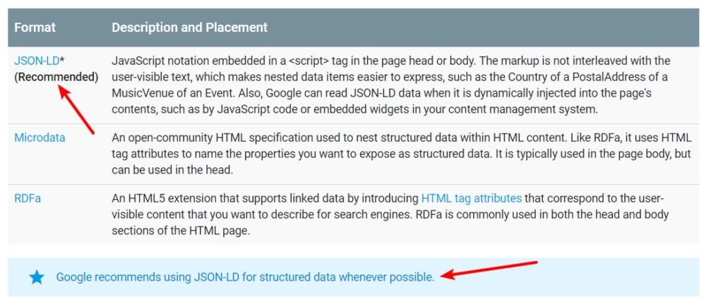 Google recommends JSON-LD