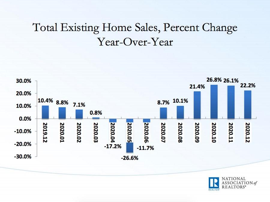 Real estate sales stats