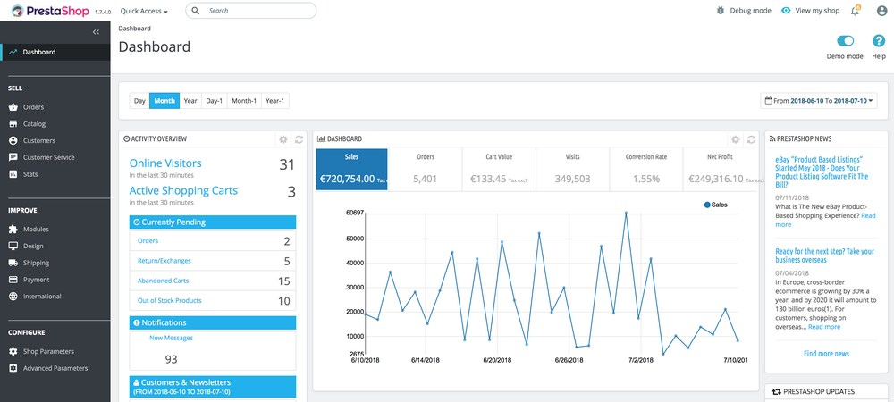 PrestaShop dashboard